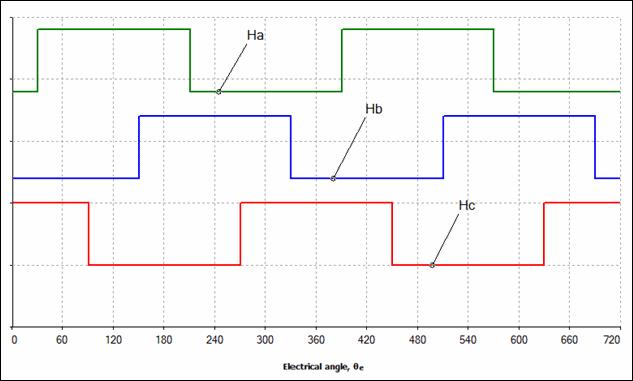 hall sensor output